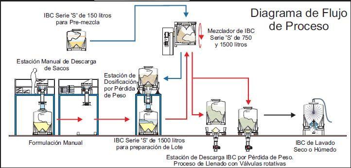 Xito instant neo y mejora de la eficiencia en los for Procesos de produccion de alimentos